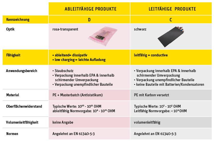 ESD-Verpackungen im EPA-Bereich:
